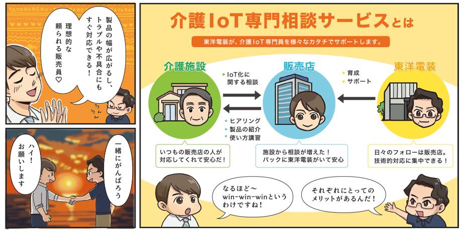 7.【介護IoT専門相談サービスとは】東洋電装が介護IoT専門員を様々なカタチでサポートします。 介護施設は見知った販売員が対応するため安心。東洋電装は日々のフォローを販売店様にお任せして技術的対応に集中できる。というメリットが。 8.私「製品の幅が広がるし、トラブルや不具合にもすぐ対応できる!理想的な頼られる販売員だ♡」 9.介護IoTサポーター「一緒に頑張ろう」 私「ハイ!お願いします。」
