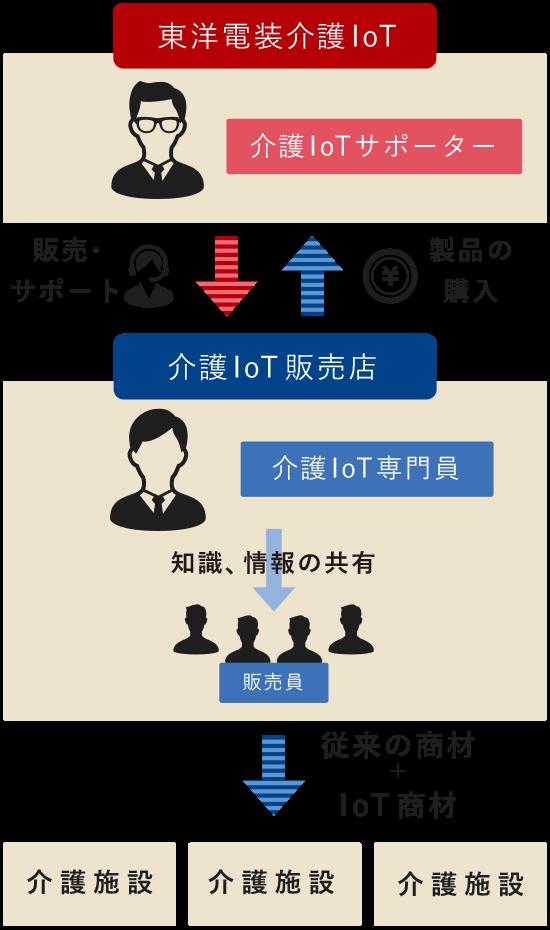 【介護IoT専門相談サービスのしくみ】販売店様から東洋電装の製品をご購入いただき、東洋電装からはIoT専門員(プロフェッショナル)へ知識、情報の共有を行っていきます。販売店様では介護IoT専門員(プロフェッショナル)から他の販売員様への知識と情報の共有をいただき、介護施設へ従来の製品にIoT製品を含めてご提案いただきます。